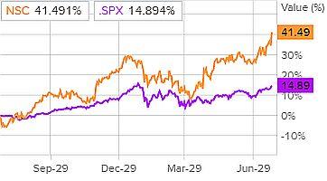 Динамика акций Norfolk Southern и индекса S&P 500