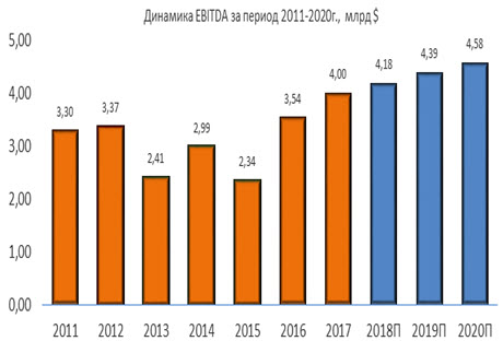 Динамика EBITDA Waste Management