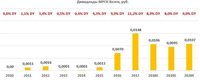 дивиденды МРСК Волги