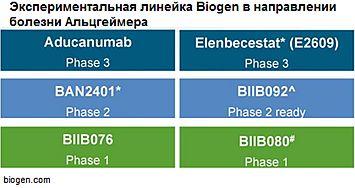 Экспериментальная линейка Biogen в направлении болезни Альцгеймера