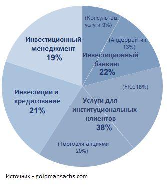 Финансовой отчетности GS за второй квартал