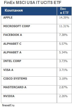 FinEx MSCI USA IT ETF
