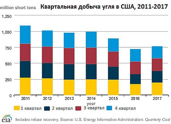 Квартальная добыча угля в США 2011-2017 гг