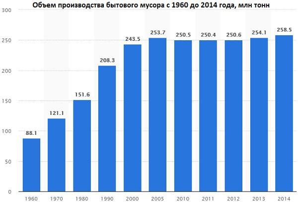 Объем производство бытового мусора с 1960 по 2014 год