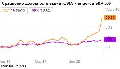 Сравнение доходности акций IQVIA