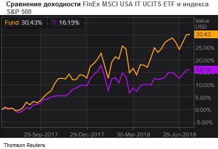 Сравнение доходности FinEx MSCI USA IT UCITS ETF