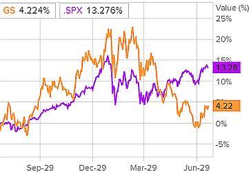 Сравнительная динамика акций Goldman Sachs и индекса S&P 500