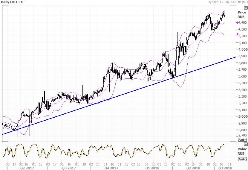 Технический анализ FinEx MSCI USA IT UCITS ETF