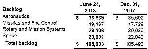 Темпы роста прибыли Lockheed Martin Corporation