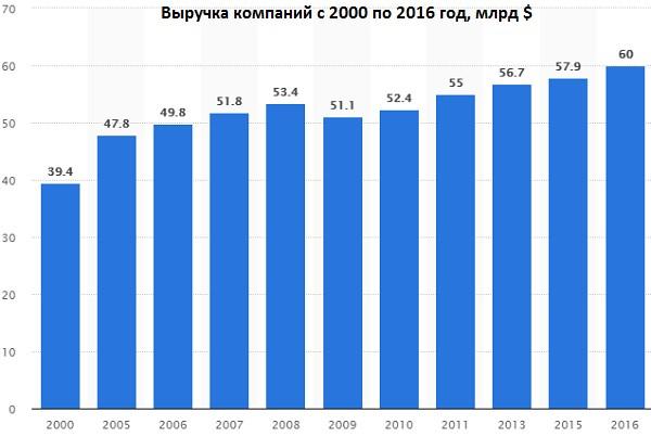 Выручка компаний с 2000 по 2016 год