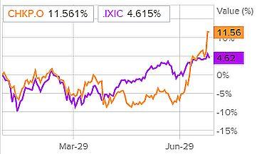Динамика акций Check Point и индекса S&P 500
