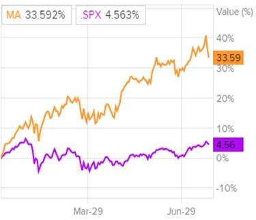 Динамика акций MasterCard и индекса S&P 500