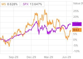 Динамика акций Morgan Stanley и индекса S&P 500