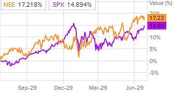 Динамика акций NextEra Energy и индекса S&P 500