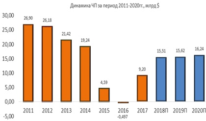 Динамика ЧП Chevron за период 2011-2020