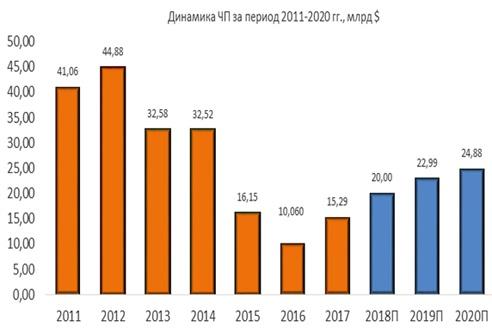 Динамика ЧП Exxon Mobil за период 2011-2020