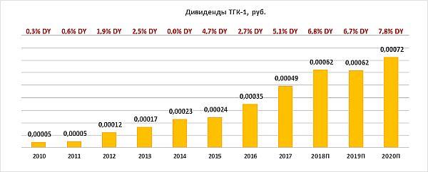 Динамика дивидендов ТГК-1
