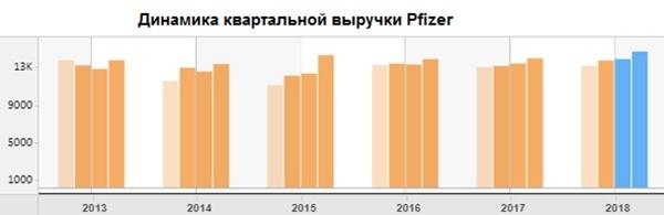Динамика квартальной выручки Pfizer