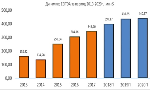 Динамика Pattern Energy EBITDA за период 2013-2020