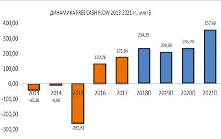 Динамика Pattern Energy FREE CASH FLOW 2013-2021