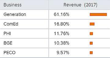 Динамика Revenue Exelon Corporation