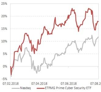 Динамика стоимости акций фонда ETFMG Prime Cyber Security ETF, в сравнении с индексом Nasdaq Composite