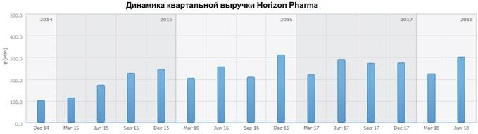 Динамика выручки Horizon Pharma за период 2014-2018