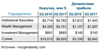 Динамика выручки Morgan Stanley
