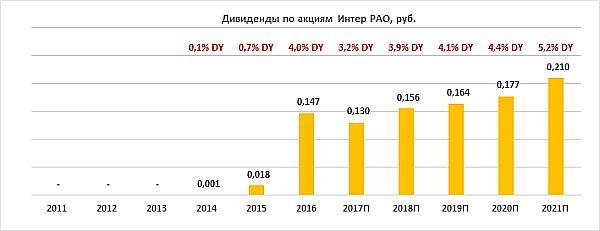Дивиденды Интер РАО за период 2011-2021