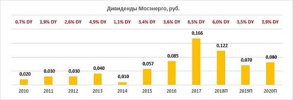 Дивиденды Мосэнерго за период 2010-2020
