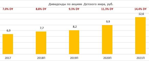 Дивиденды по акциям Детского мира за период 2017-2021