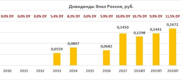 Дивиденды по акциям Энел Россия