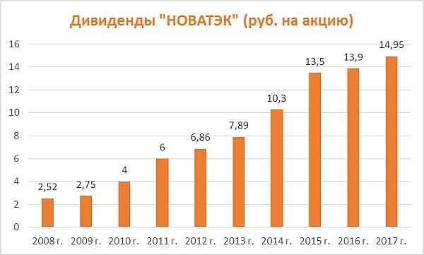 Дивиденды по акциям Новатэк за период 2008-2017