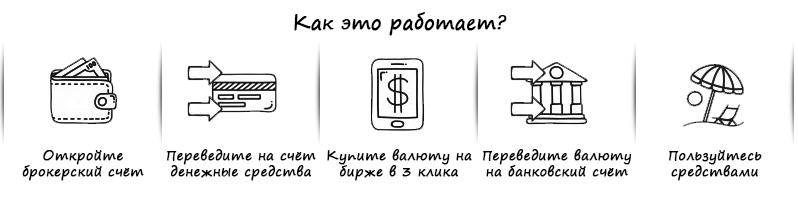Как купить валюту на Московской бирже