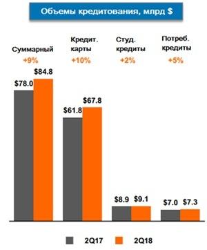 Объёмы кредитования Discover Financial Services