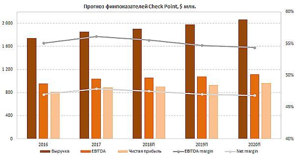 Прогноз финансовых показателей Check Point