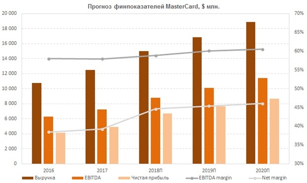Прогноз финансовых показателей MasterCard