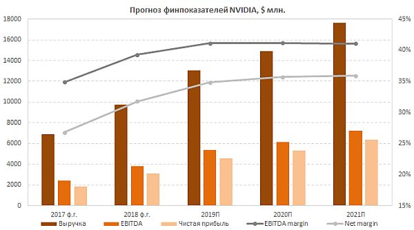 Прогноз финансовых результатов NVIDIA - GPU