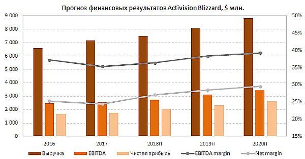 Прогноз финпоказателей Activision Blizzard