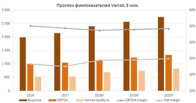 Прогноз финпоказателей Verisk Analytics