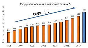 Скорректированная прибыль на акцию NextEra Energy