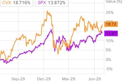 Сравнение динамики акций Chevron c индексом S&P 500