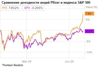 Сравнение доходности акций Pfizer и индекса S&P 500