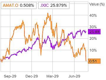 Сравнение доходности акций Applied Materials и индекса S&P 500