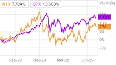 Сравнение доходности акций Aqua America и индекса S&P 500