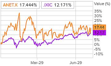 Сравнение доходности акций Arista Networks и индекса S&P 500