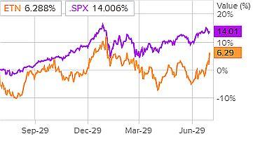 Сравнение доходности акций Eaton Corporation и индекса S&P 500