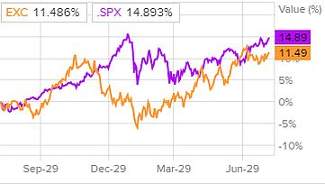 Сравнение доходности акций Exelon Corporation и индекса S&P 500