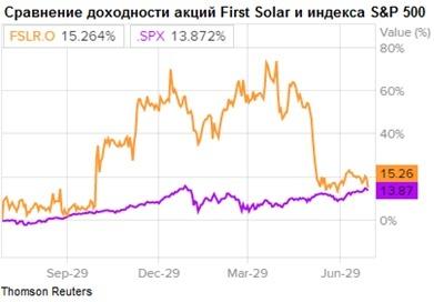 Сравнение доходности акций First Solar и индекса S&P 500