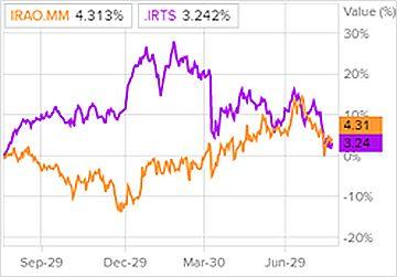 Сравнение доходности акций Интер РАО и индекса S&P 500